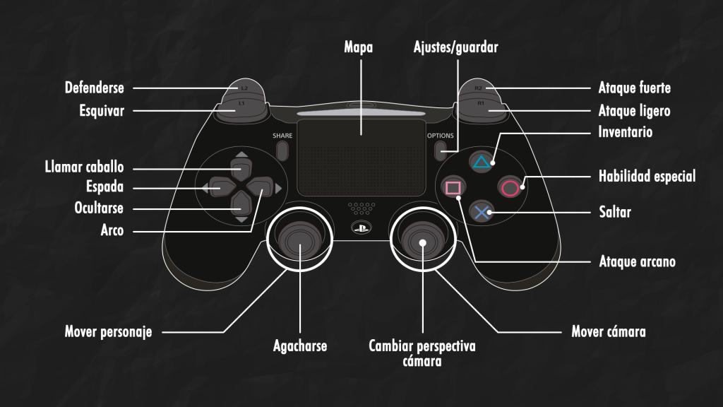Mapping Gamepad PS4